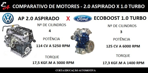 motor turbo vantagens ford ecoboost