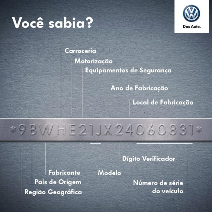 Como é possível descobrir o modelo de um veículo sem vê-lo pessoalmente? Lendo o número do chassis. Aprenda.