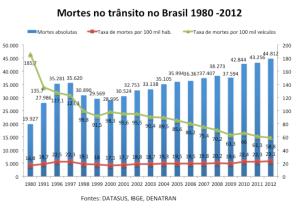 mortes no trãnsito brasil