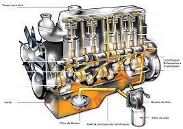 lubrificação do motor