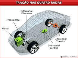 tracao_4rodas