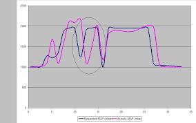 gráfico de turbo lag