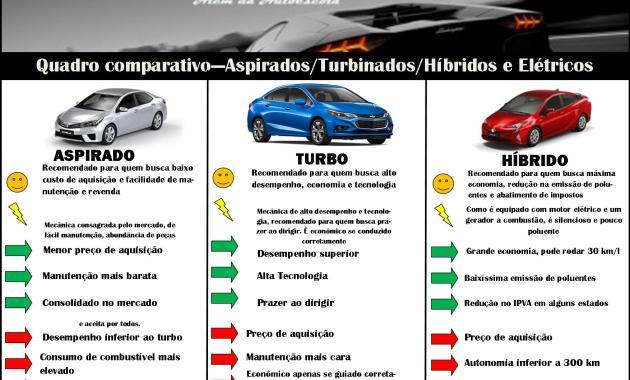 quadro comparativo aspirado turbo híbrido