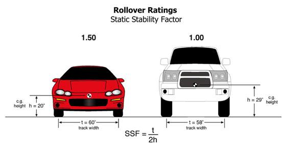 centro de gravidade automóvel utilitário SUV