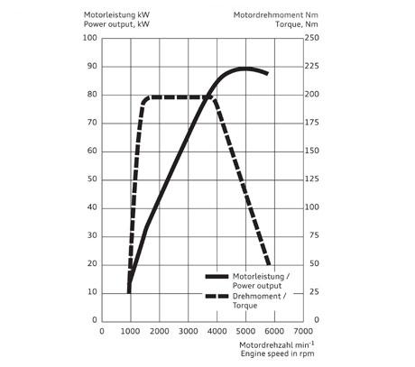 curva de torque e potência de motor turbo 1.4 TFSI Audi