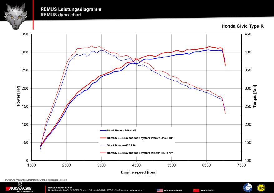 curvas de torque e potência remus