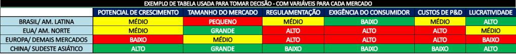 tabela de decisão de escolha de mercados