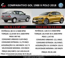 GOL 1.6 AP 1988 X POLO 200 TSI 2018
