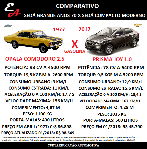 comparativo chevrolet opala 1977 prisma 2017