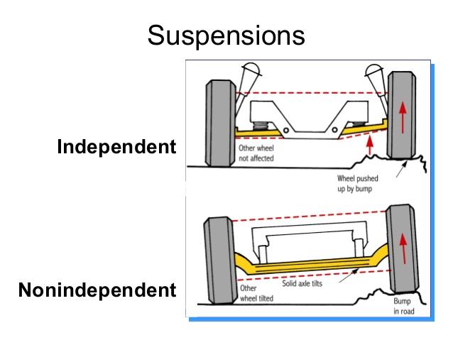 suspensão independente eixo rígido