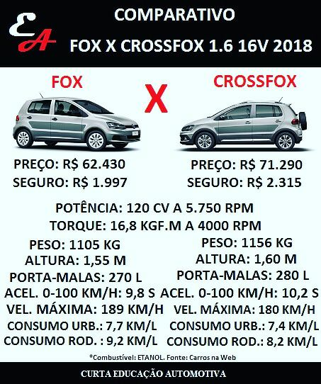 comparativo fox crossfox