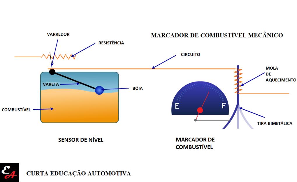 como funciona o marcador de combustível