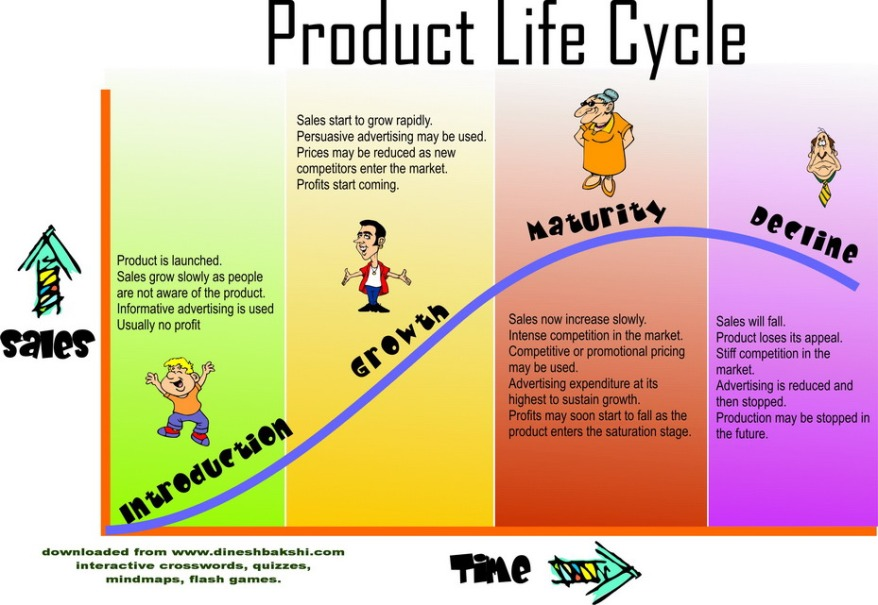 introdução, crescimento, maturidade e declínio