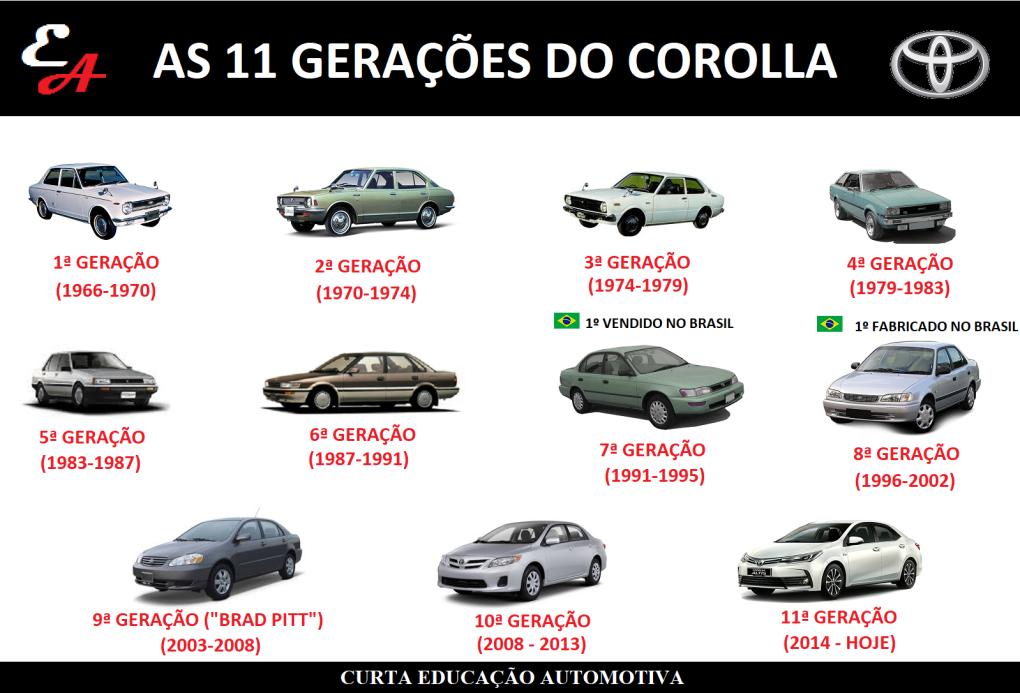 corolla carro mais vendido do mundo