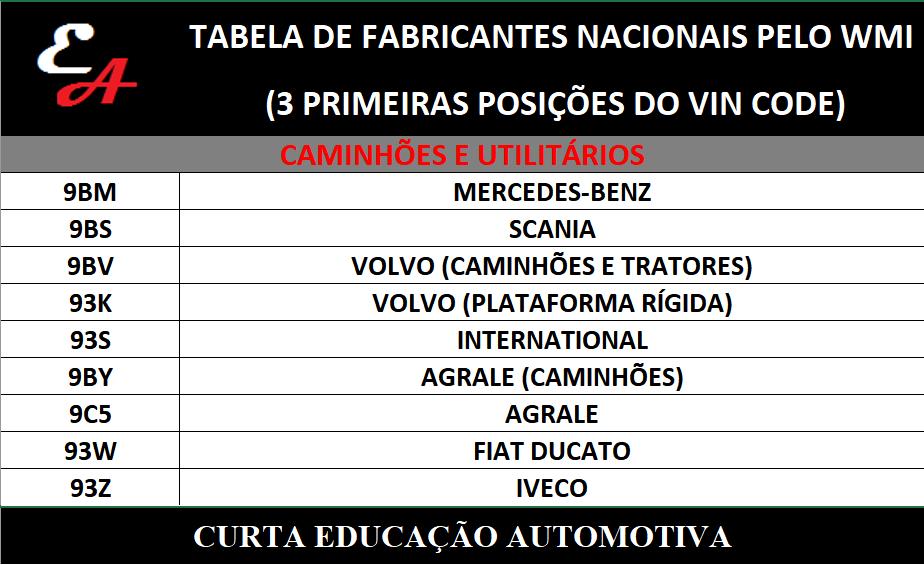 wmi_vincode_caminhoes Descubra o fabricante de veículos nacionais pelas 3 primeiras posições do número do chassi...