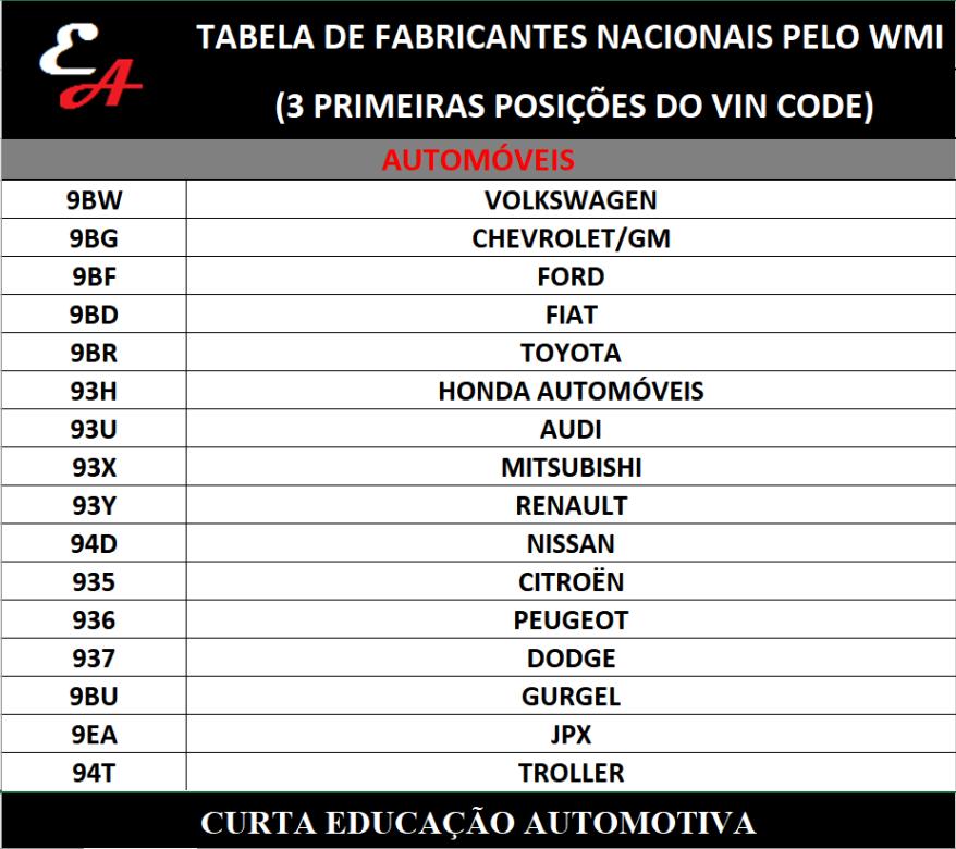 tabela de fabricantes brasileiros de automóveis e comerciais leves