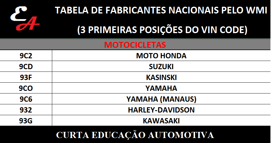 wmi_vincode_motos Descubra o fabricante de veículos nacionais pelas 3 primeiras posições do número do chassi...